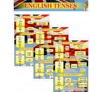 """Комплект стендів """"Часи"""" в кабінет англійської мови"""
