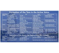 "Стенд з англійської мови ""Active and pasive voice"""