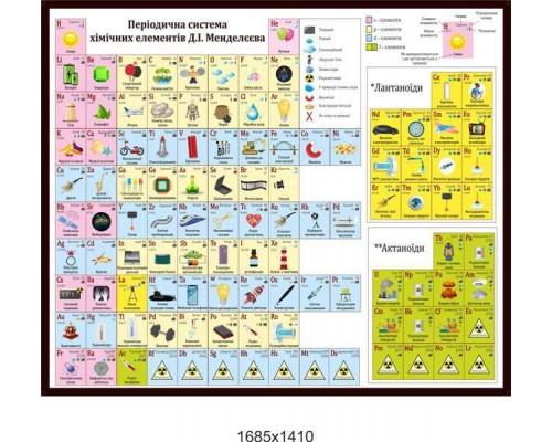 Періодична система елементів у картинках