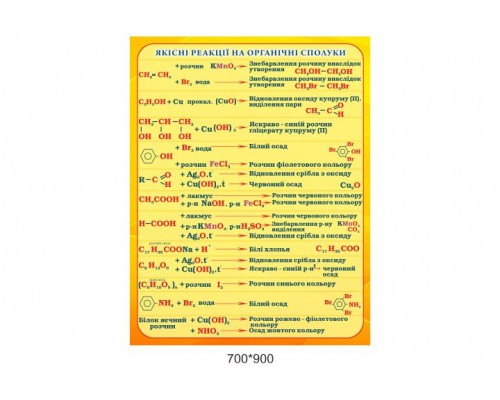 """Навчальний стенд для кабінету хімії """" Реакції"""""""