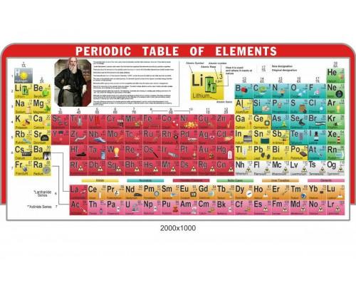 Фігурна періодична система хімічних елементів англійською мовою