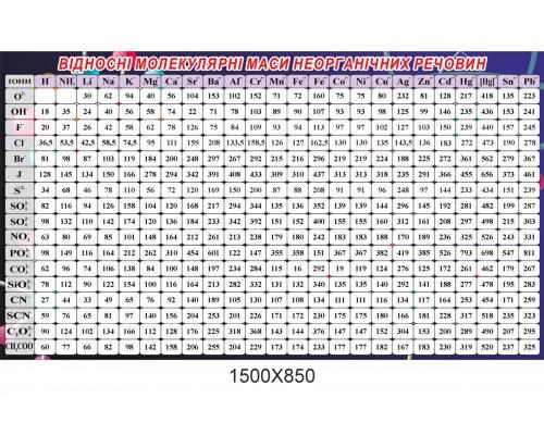 Повна таблиця відносних молекулярних мас
