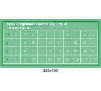 """Стенд з математики """"Куби натуральних чисел"""""""
