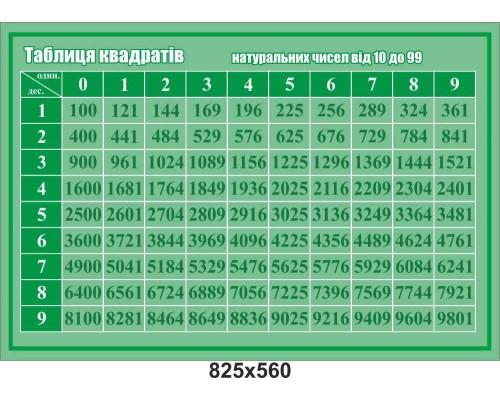 """Стенд з математики """"Таблиця квадратів"""""""