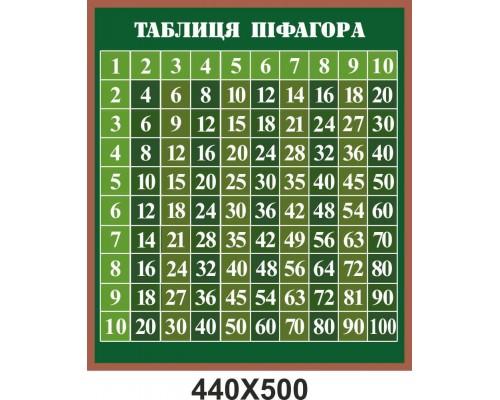 """Стенд з математики """"Таблиця Піфагора"""""""