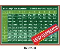 """Стенд з математики """"Таблиця квадратів. Зелений"""""""