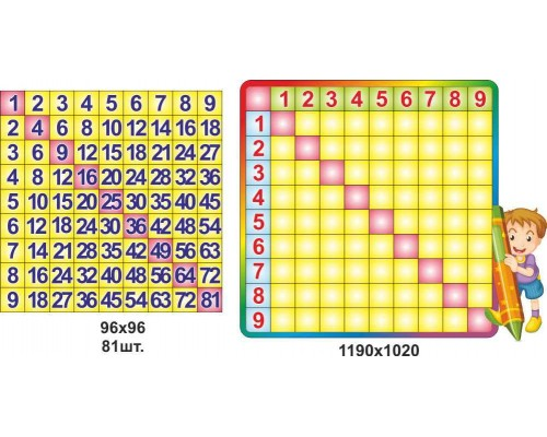 Інтерактивна таблиця множення для початкової школи
